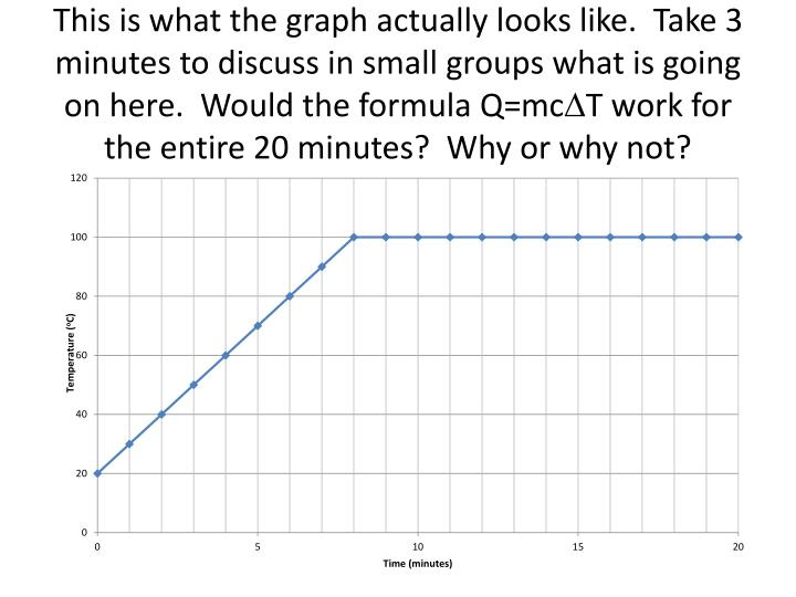 This is what the graph actually looks like.  Take 3 minutes to discuss in small groups what is going on here.  Would the formula Q=