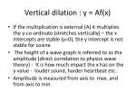 vertical dilation y af x