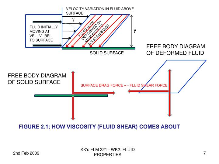 VELOCITY VARIATION IN FLUID ABOVE SURFACE