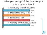 what percentage of the time are you true to your values