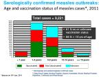 serologically confirmed measles outbreaks age and vaccination status of measles cases 2011