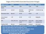 stages of shock with associated assessment changes