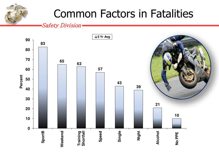 PPT - Military Update on Motorcycle Safety PowerPoint