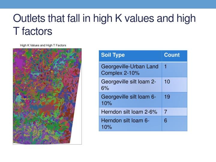 Outlets that fall in high K values and high T factors