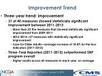 improvement trend