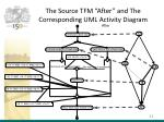 the source tfm after and the corresponding uml activity diagram