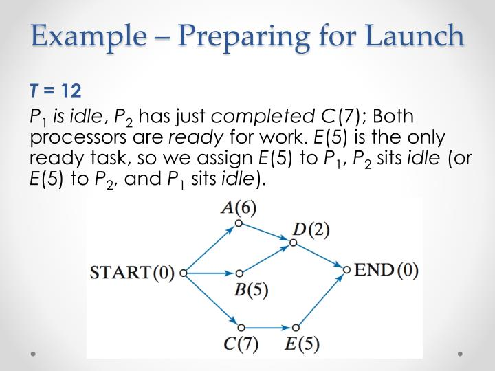 Example – Preparing for Launch