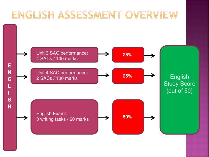 English Assessment Overview