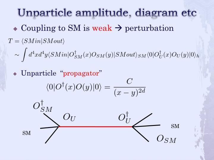 Unparticle