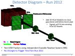 detector diagram run 2012
