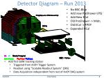 detector diagram run 2013