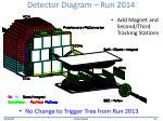 detector diagram run 2014