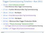 trigger commissioning timeline run 2011