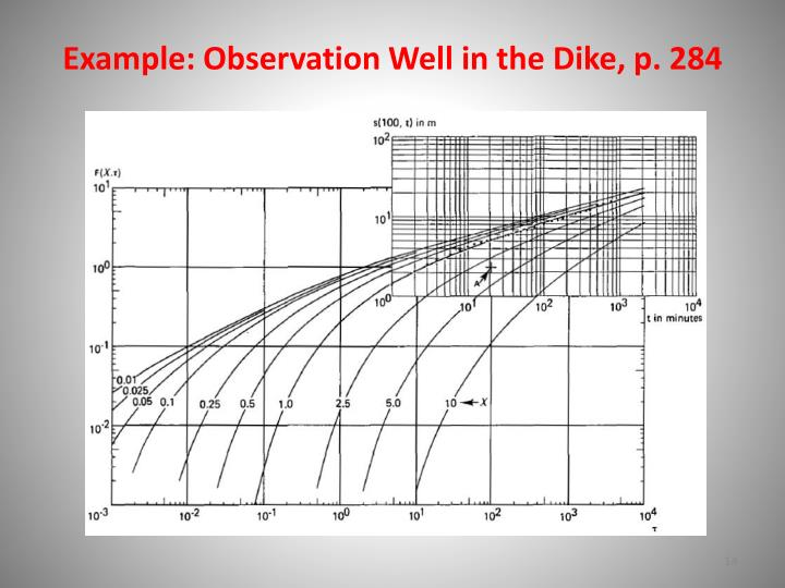 Example: Observation Well in the Dike, p. 284