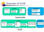 overview of vliw