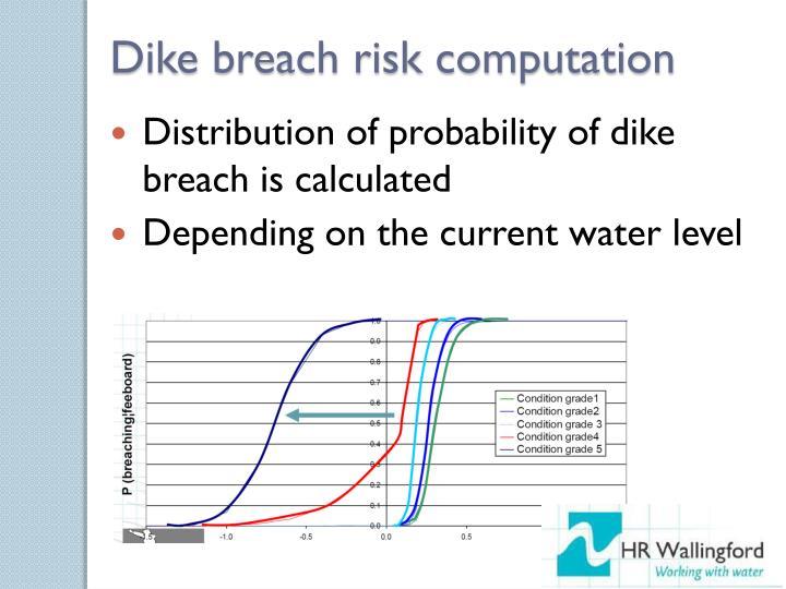 Dike breach risk computation