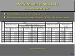 performance analysis insert without splits