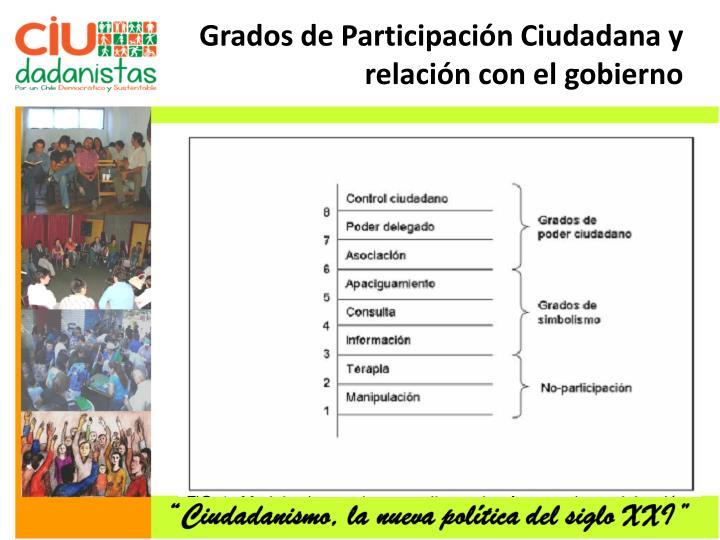 Grados de Participación Ciudadana y relación con el gobierno