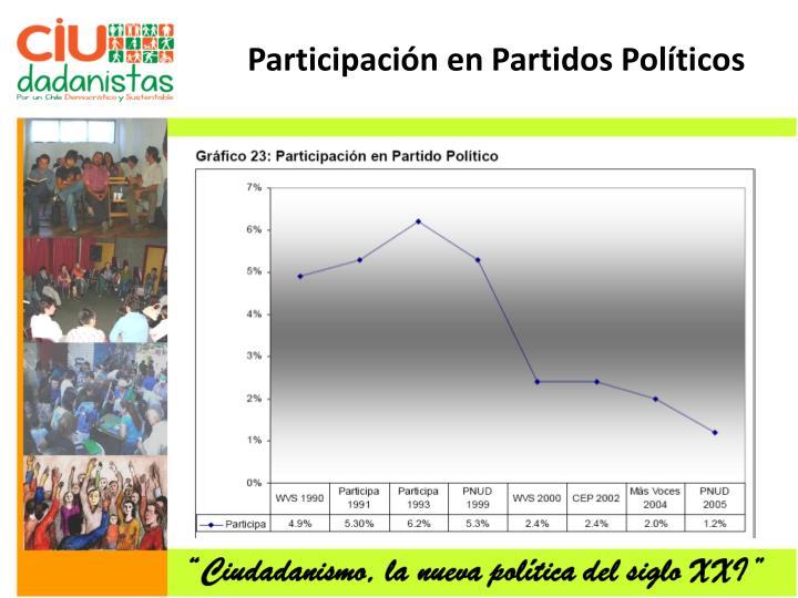 Participación en Partidos Políticos