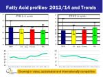 fatty acid profiles 2013 14 and trends