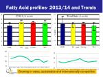 fatty acid profiles 2013 14 and trends1