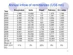 annual inflow of remittances us mn