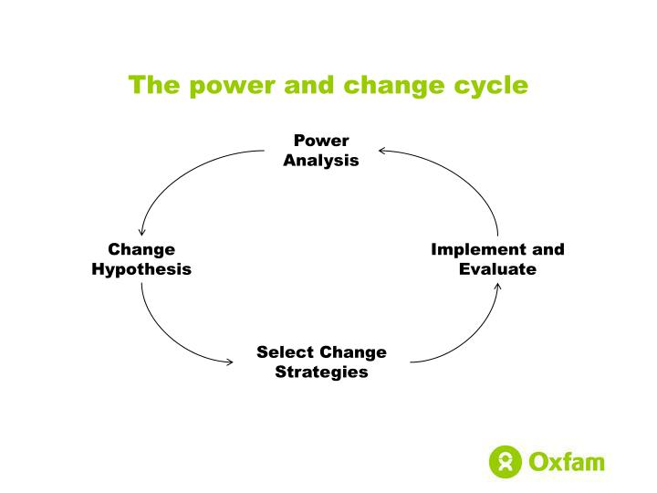 The power and change cycle