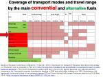 coverage of transport modes and travel range by the main convential and alternative fuels