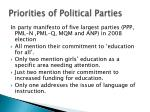 priorities of political parties