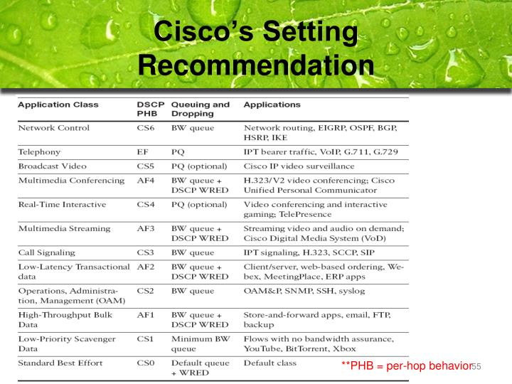 Cisco's Setting Recommendation