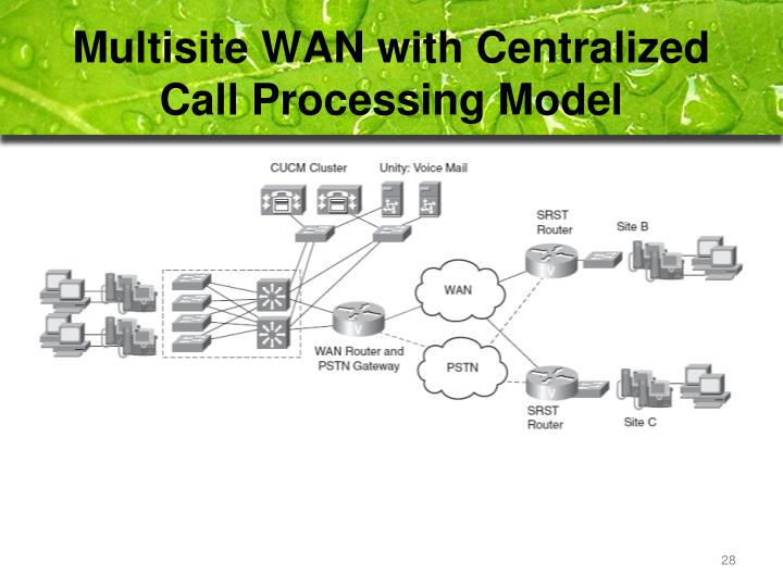 Multisite WAN with Centralized Call Processing Model