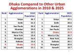 dhaka compared to other urban agglomerations in 2010 2025