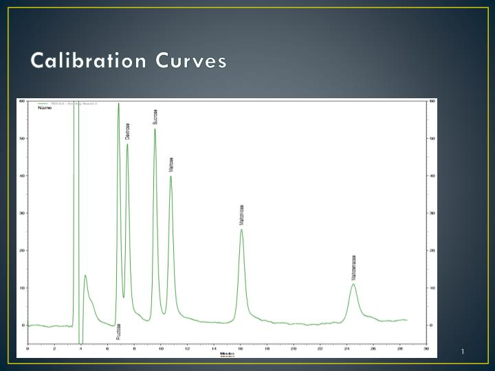 calibration curves n.