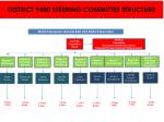 district 9400 steering committee structure