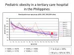 pediatric obesity in a tertiary care hospital in the philippines