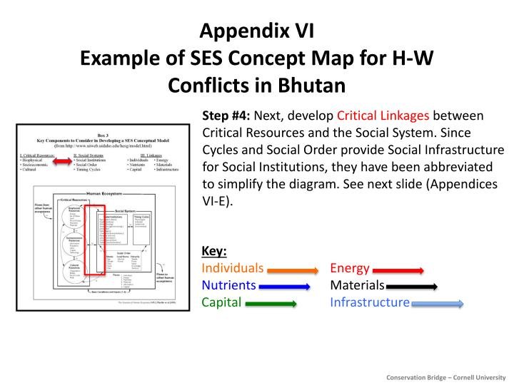 Ppt Appendix Vi Example Of Ses Concept Map For H W Conflicts In