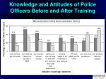 knowledge and attitudes of police officers before and after training
