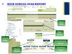 high school ucas report
