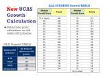 new ucas growth calculation