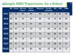 sample amo trajectories for a school