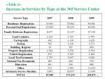 table 2 increase in services by type at the 365 service center