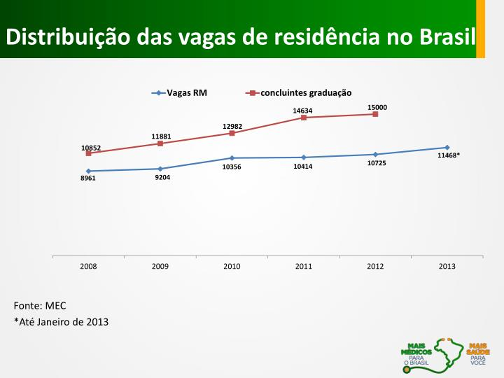 Distribuição das vagas de residência no Brasil
