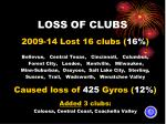 loss of clubs