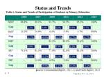 status and trends