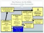 the history in the bible abraham and the patriarchs4