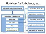 flowchart for turbulence etc