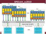 specvirt sc20102