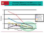 choosing whom to live with person chose by level of disability and residence type