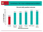 loneliness the most widespread problem