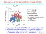comparison of the current d rive f igure of merit